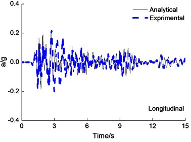 Deck acceleration time-history curves under the PGA=0.6g El Centro wave excitation