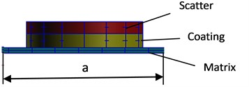 The geometric mode of the phononic crystal: a) a basic structure unit of phononic crystal  consists of scatter, coating and matrix, b) a geometric model of phononic crystal plate