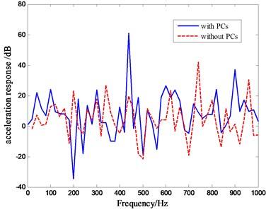 Comparison of transfer characteristic curves with phononic crystals arranged on the top