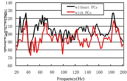The comparison of phononic crystals and steel cavity at the acoustics response point