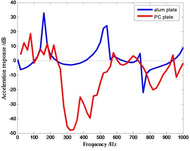 Acceleration response of the phononic crystal plate: a) acceleration response of a 5-cycle  phononic crystal plate. There are two band gaps in the figure, b) the comparison of  aluminum plates and phononic crystal plates