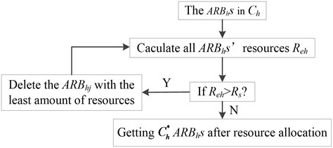 The process of resource allocation