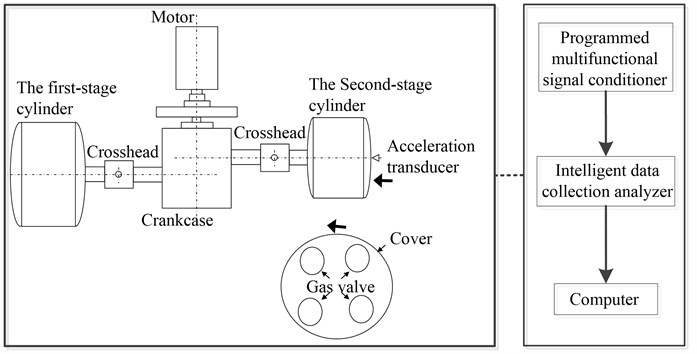 The reciprocating compressor structure and the vibration testing principle