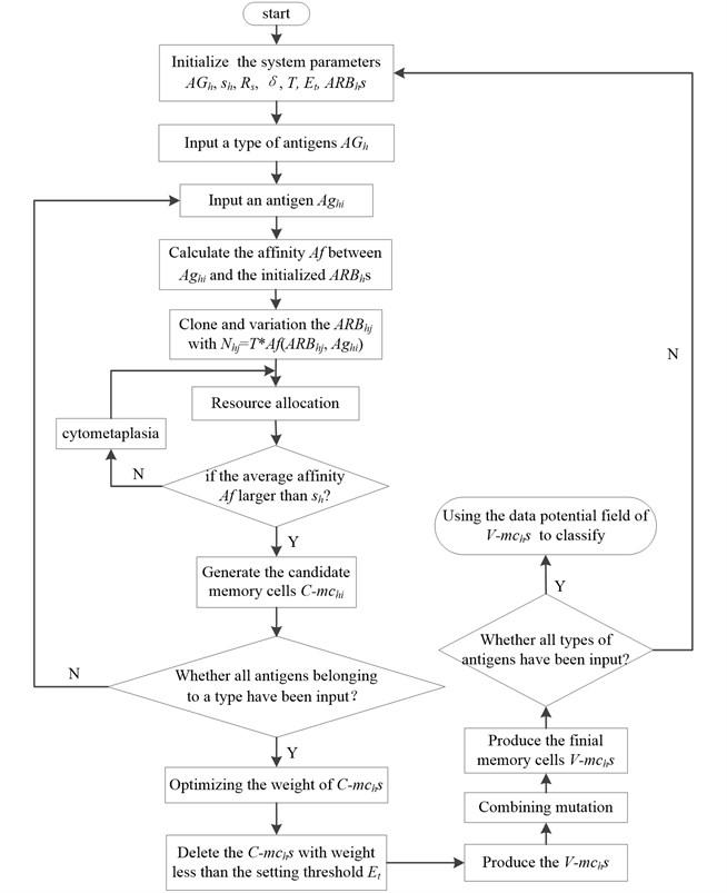 The flow diagram of V-AIR