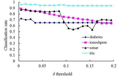 The change of classification rate with changing values of the δ threshold