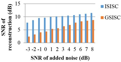The performances of ISISC and GSISC with different noises