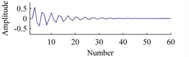 Bases: a) origin, b) ISISC, c) GSISC