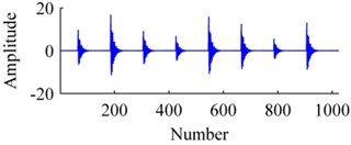 The signal: a) origin, b) added with noises, c) ISISC, d) GSISC