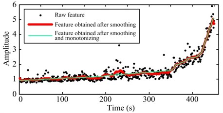 Comparison between raw degradation features and the pretreated features