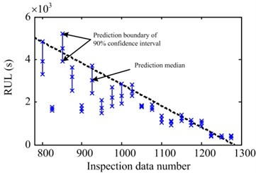 Prediction statistical result of a) #1, b) #3 and c) #4 data