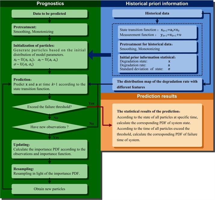 Framework of the DRT-PF prediction algorithm