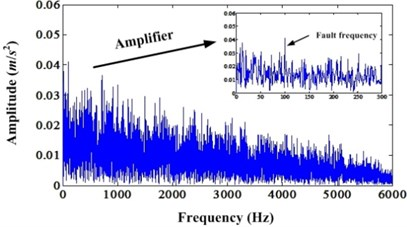 a) Envelope spectrum of simulation signal under noise level 0.8;  b) Envelope spectrum of enhanced signal under noise level 0.8