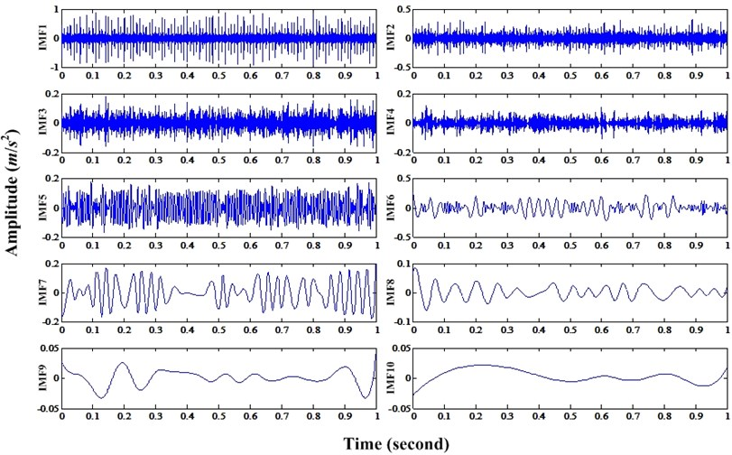 Ten IMFs of bearing fault signal mixed with discrete frequency and noise