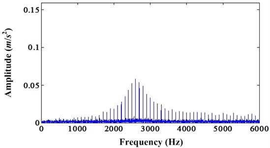 Frequency spectrum of resulted signal