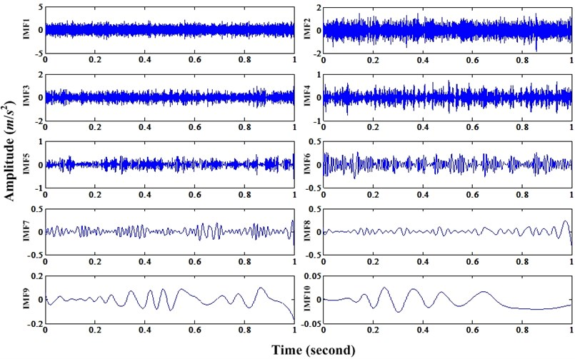 IMFs decomposed from bearing fault simulation signal under noise level 0.8