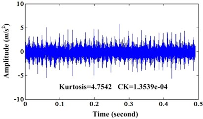 a) Waveform of bearing outer race fault signal; b) Enhanced signal of a)