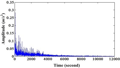 a) Envelope spectrum of original bearing outer race fault signal;  b) Envelope spectrum of enhanced bearing fault signal