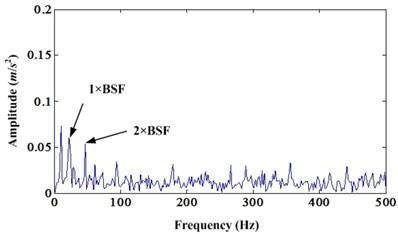 a) Envelope spectrum of original bearing fault signal; b) Envelope spectrum of enhanced signal