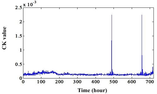 Degradation indicator (CK value) of original signal
