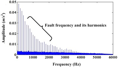 a) Envelope spectrum of simulation signal under noise level 0.3;  b) Envelope spectrum of enhanced signal under noise level 0.3