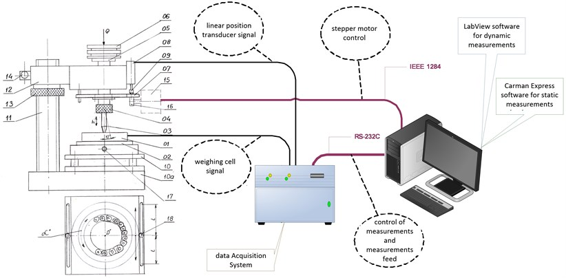 Diagram of test station [11]