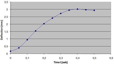 Maximum deflection over 0-0.5 sec