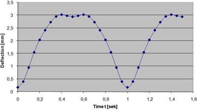 Maximum deflection over 0-1.5 sec
