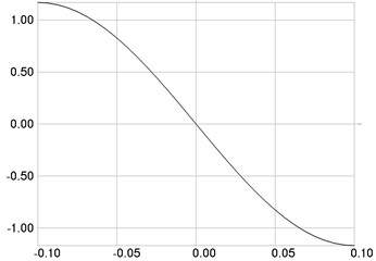 The first eigenmode: a) stresses, b) numbers of cycles till the start of wear