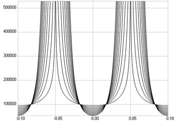 The second eigenmode: a) stresses, b) numbers of cycles till the start of wear