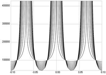 The third eigenmode: a) stresses, b) numbers of cycles till the start of wear
