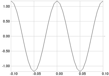 The fourth eigenmode: a) stresses, b) numbers of cycles till the start of wear