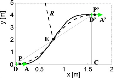 The calculation results of kinematics of changing lanes maneuver at the lowest turning velocity of the front wheels: a) trajectory, b) turning angle