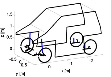 Model structure of a) system of rigid bodies of a car model, b) McPherson strut suspension