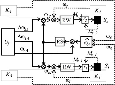 Block diagrams of regulating systems with velocity setting considered for applications in the designed ECO car: a) with the infliction of a velocity difference, b) with the regulator of an average velocity in point A of the front axle of the car. Marked: RW – velocity control regulator, RD – velocity difference regulator, RS – average velocity regulator, S1, S2 – electric traction motors,  r1, r2 – regulators of traction motors, ωzA – the preset angular velocity of the replacement wheel at the point A of the front axle center, Δω1A, Δω2A – the preset difference of angular velocity between the replacement wheel and the first wheel, and the second wheel,  ωz1, ωz2 – preset angular velocity of motors, Δω12 – preset velocity difference