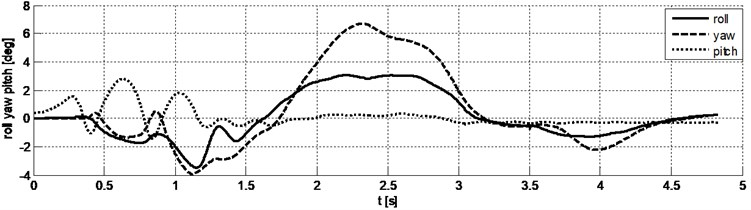"""The results of driving simulation in the """"moose test"""". Tilt angle of body chassis in the local coordinate system: roll – yaw – pitch"""