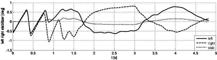 """The results of driving simulation in the """"moose test"""". The deflection angle of control arms  and the twist angle of the anti-roll bar"""