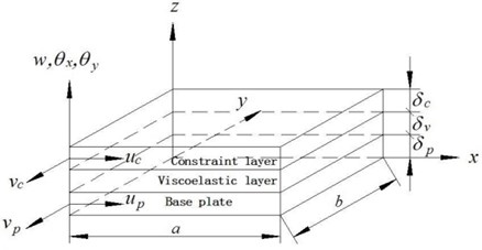 The schematic drawing of an element in finite element model of CLD plate