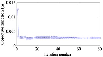Iteration histories of objective function value