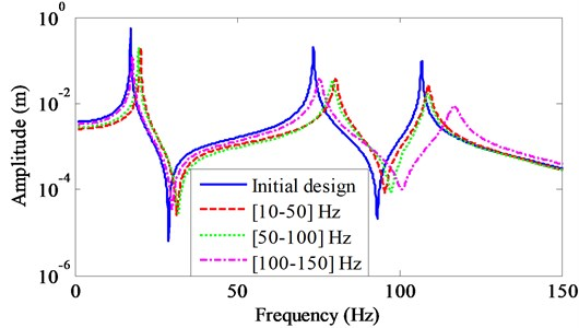 FRFs of the initial and optimal designs