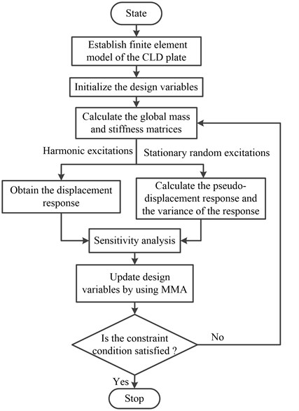 Block diagram of the optimization procedure