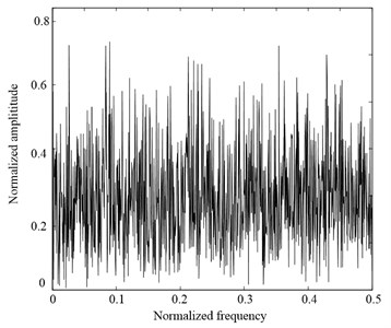The waveform and FT spectrum of white noise