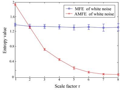 AMFE and MFE analysis of white noise