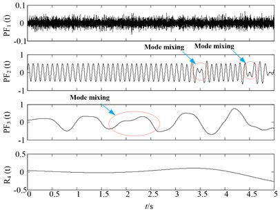 Original LMD decomposition results of noisy signal