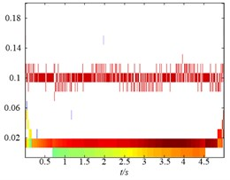 The time-frequency distribution of the PFs derived from the three LMD methods:  a) the time-frequency distribution of original LMF method, b) the time-frequency distribution  of HLMD method and c) the time-frequency distribution of SLMD method
