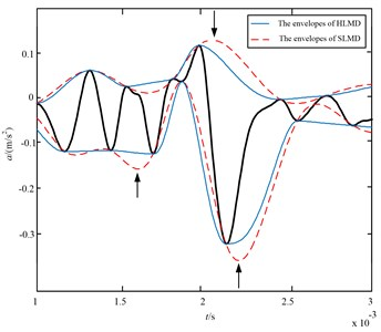 The envelopes of the Hermite interpolation (blue line) and  optimized rational spline (red dashed line) interpolation
