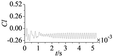 Convergence curves of monitoring parameters
