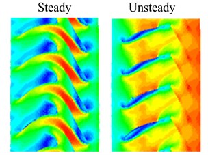 Speed contour maps of steady and unsteady flow