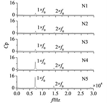 Amplitude-frequency curves of measuring points