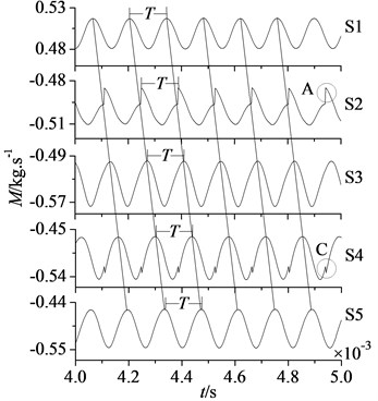 Mass flow and static pressure curves of measuring sections
