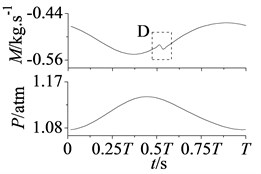Curves of mass flow and static pressure in stator-rotor interaction period T